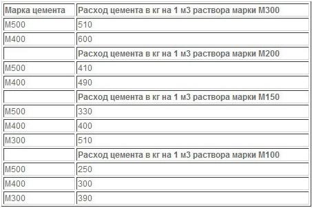 Нормы расхода цементных растворов дома из керамзитобетона в московской области