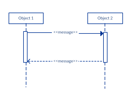 Return Message Example